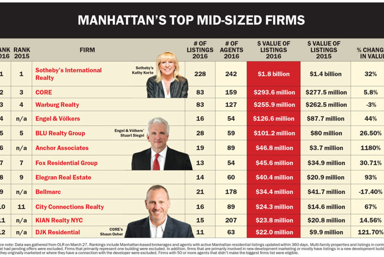2016%2f05%2f04%2f20%2f22%2f34%2f7fc98398 e31d 408f ba2e 61ddfd3e6141%2felegran%20manhattan mid sized firms large