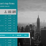Elegran top of The Real Deal's Top Manhattan Firms with 90 percent sales volume growth